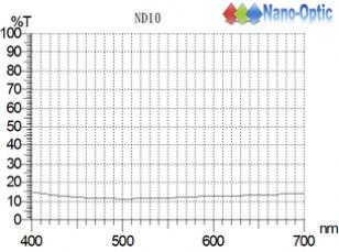 ND-10.